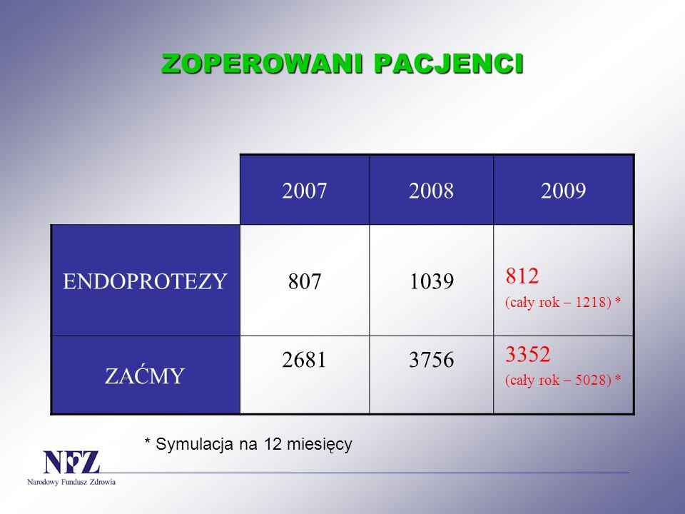 ZOPEROWANI PACJENCI 2007 2008 2009 ENDOPROTEZY 807 1039 812 ZAĆMY 2681