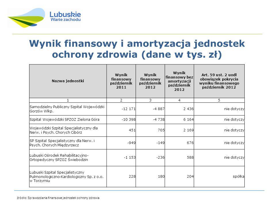 Wynik finansowy i amortyzacja jednostek ochrony zdrowia (dane w tys