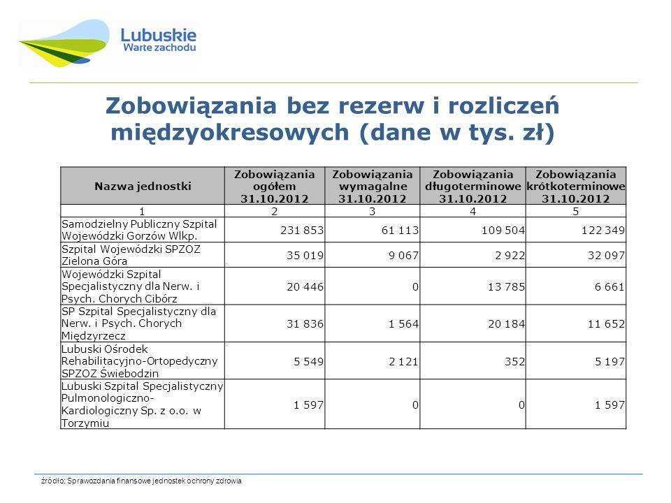 Zobowiązania bez rezerw i rozliczeń międzyokresowych (dane w tys. zł)