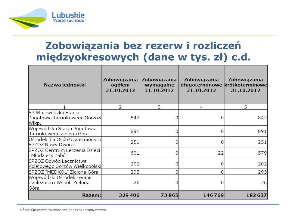 Zobowiązania bez rezerw i rozliczeń międzyokresowych (dane w tys. zł) c.d.