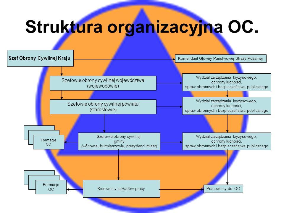 Struktura organizacyjna OC.