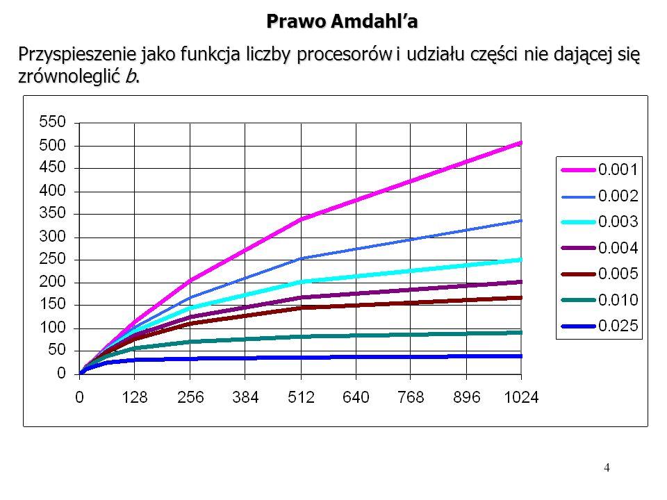 Prawo Amdahl'a Przyspieszenie jako funkcja liczby procesorów i udziału części nie dającej się zrównoleglić b.
