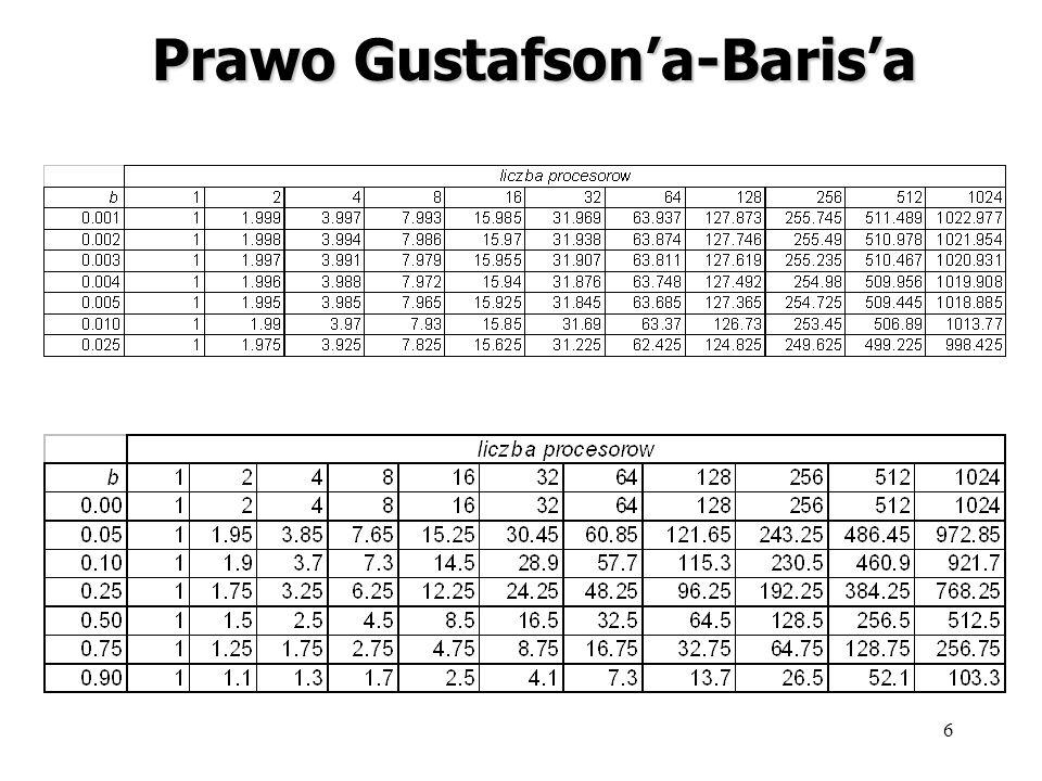 Prawo Gustafson'a-Baris'a