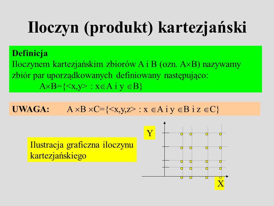 Iloczyn (produkt) kartezjański