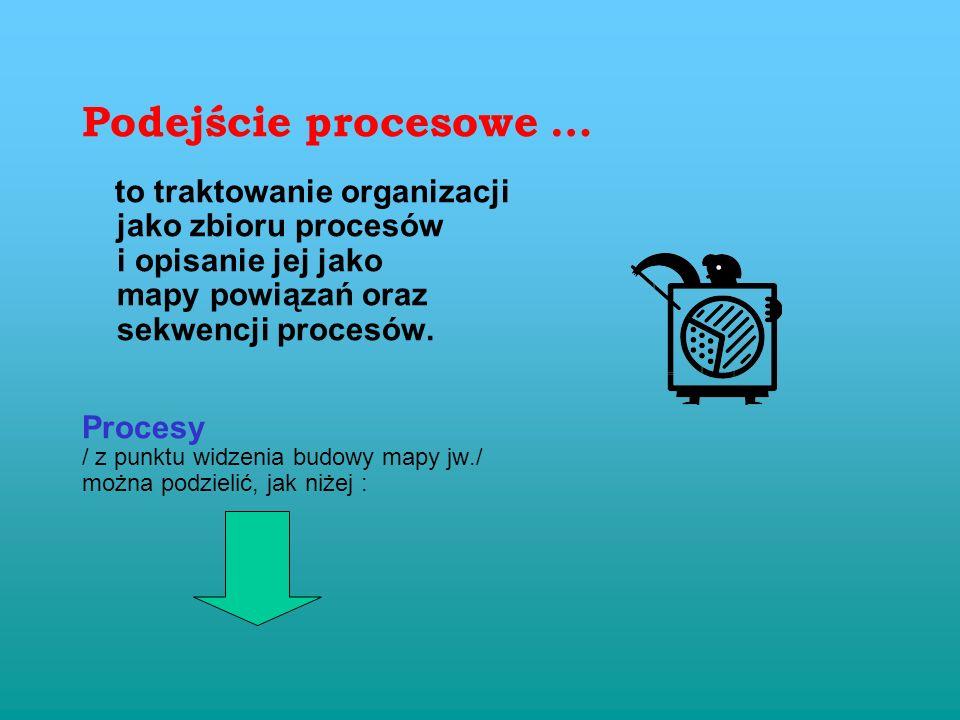 Podejście procesowe … jako zbioru procesów i opisanie jej jako