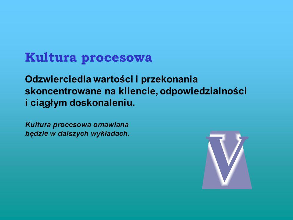 Kultura procesowa Odzwierciedla wartości i przekonania
