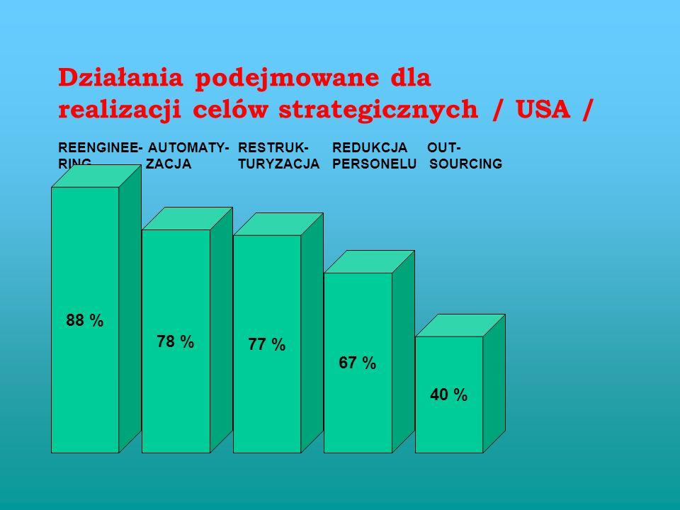 Działania podejmowane dla realizacji celów strategicznych / USA /