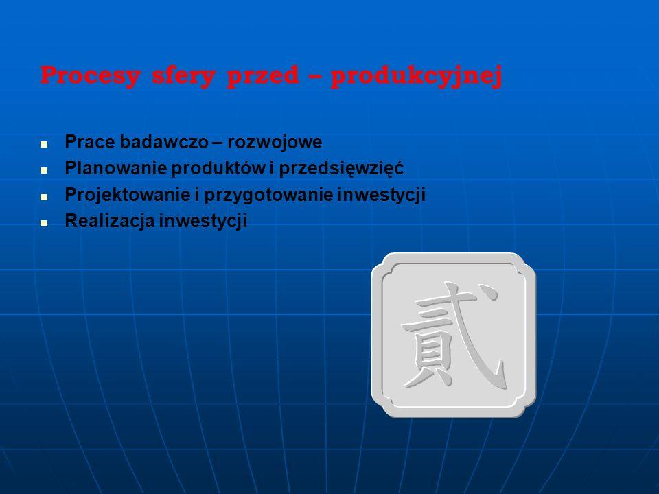 Procesy sfery przed – produkcyjnej