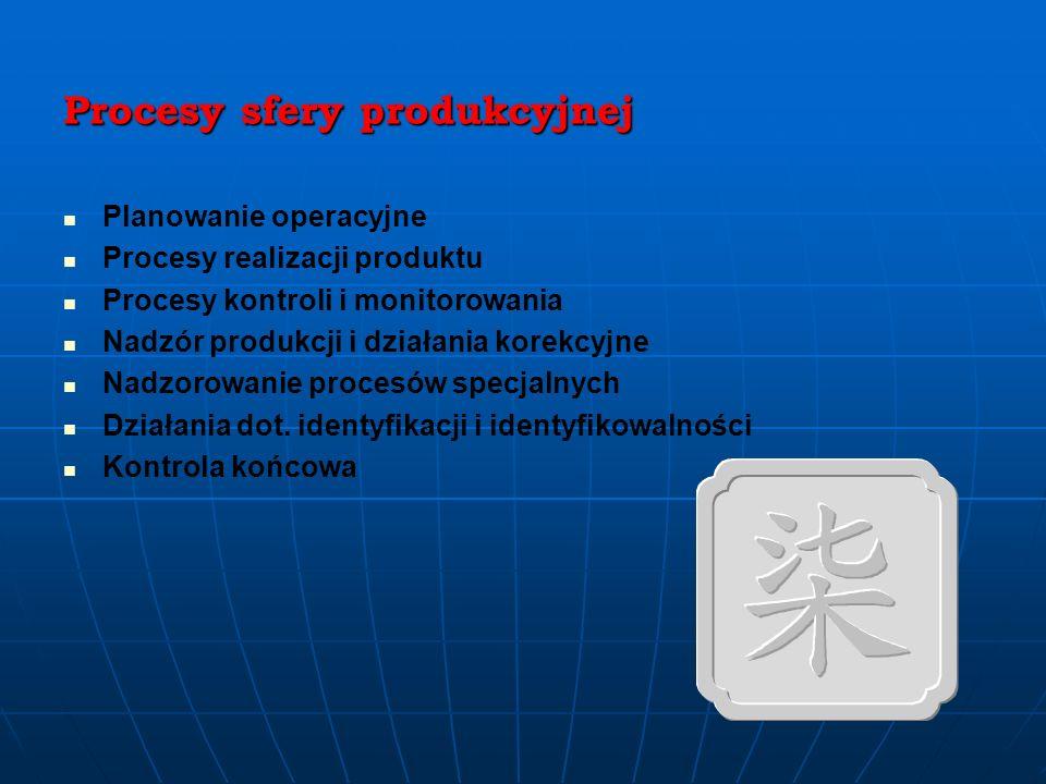 Procesy sfery produkcyjnej