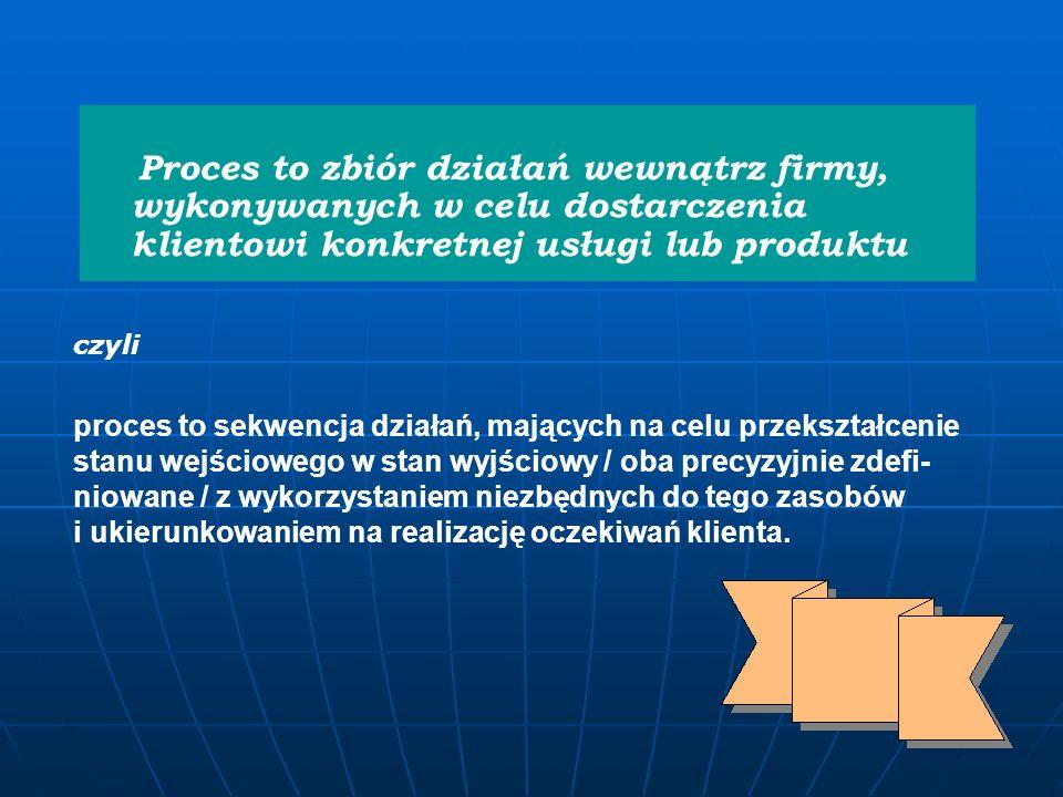 Proces to zbiór działań wewnątrz firmy, wykonywanych w celu dostarczenia klientowi konkretnej usługi lub produktu
