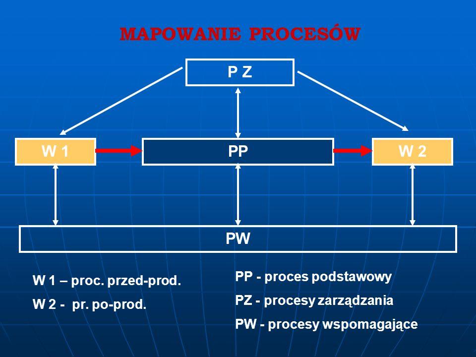 MAPOWANIE PROCESÓW P Z W 1 PP W 2 PW PP - proces podstawowy