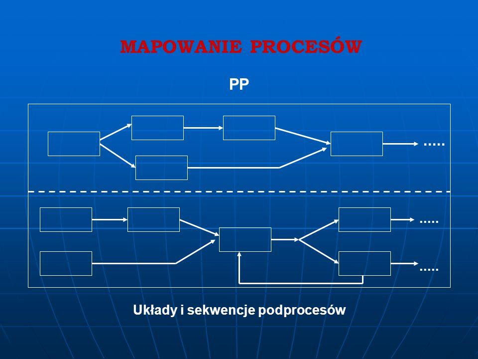 Układy i sekwencje podprocesów
