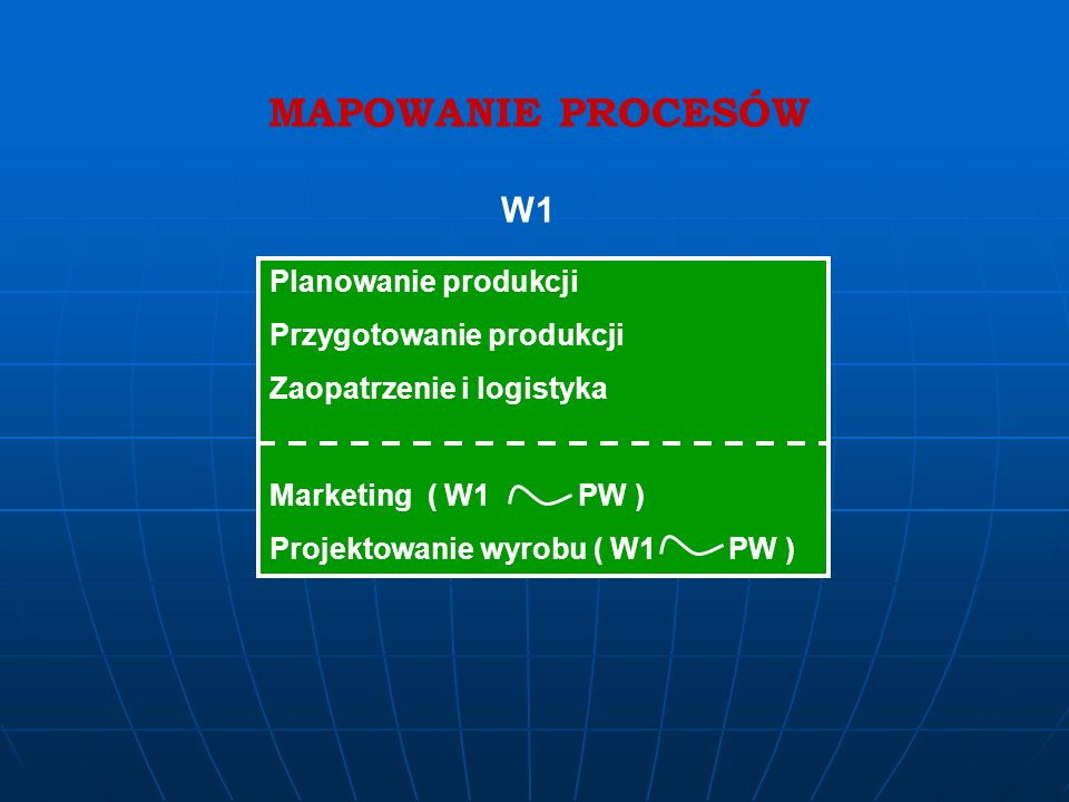 MAPOWANIE PROCESÓW W1 Planowanie produkcji Przygotowanie produkcji