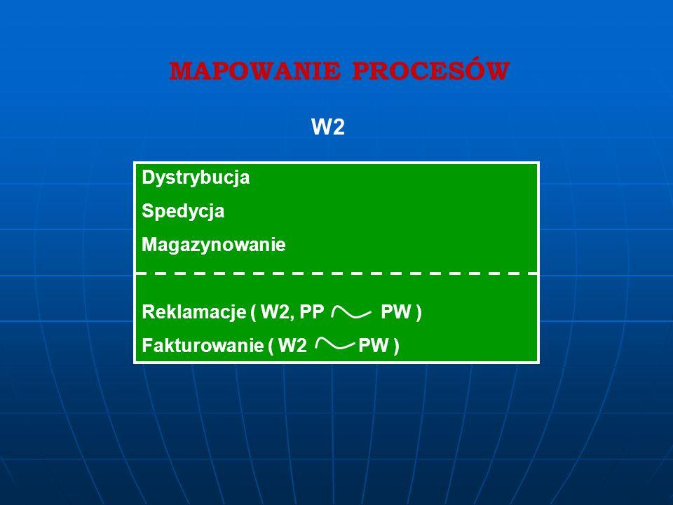 MAPOWANIE PROCESÓW W2 Dystrybucja Spedycja Magazynowanie