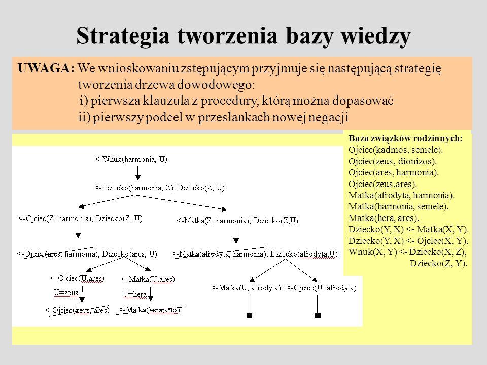 Strategia tworzenia bazy wiedzy