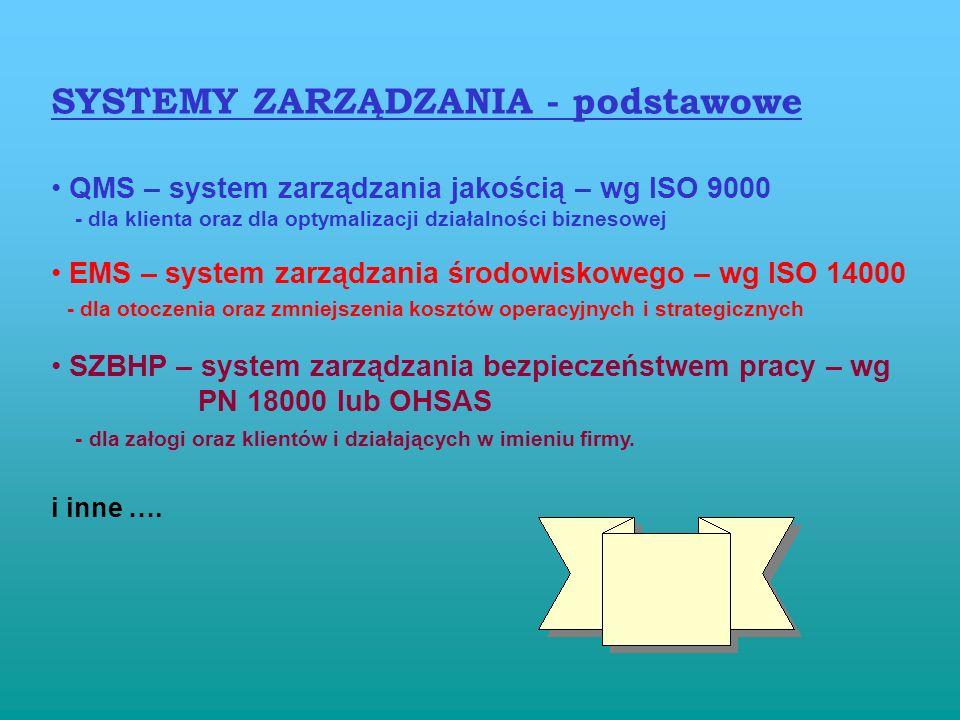 SYSTEMY ZARZĄDZANIA - podstawowe