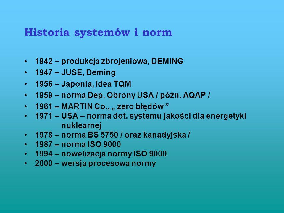 Historia systemów i norm
