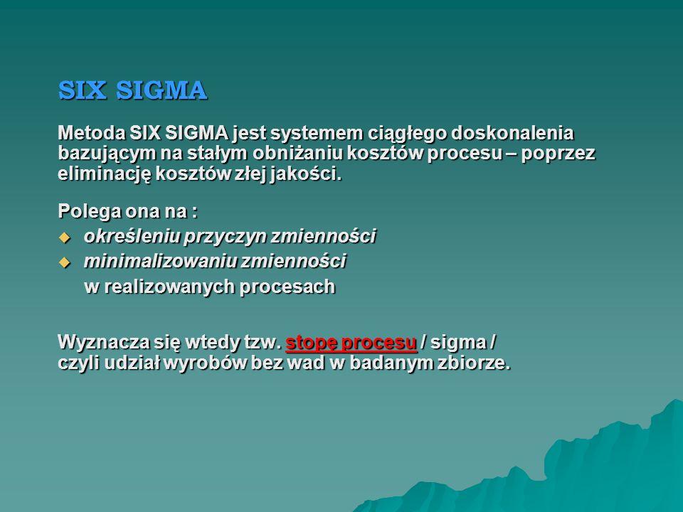 SIX SIGMA Metoda SIX SIGMA jest systemem ciągłego doskonalenia