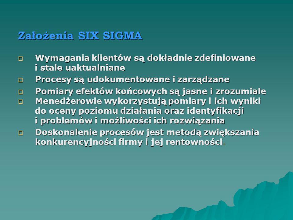 Założenia SIX SIGMA Wymagania klientów są dokładnie zdefiniowane