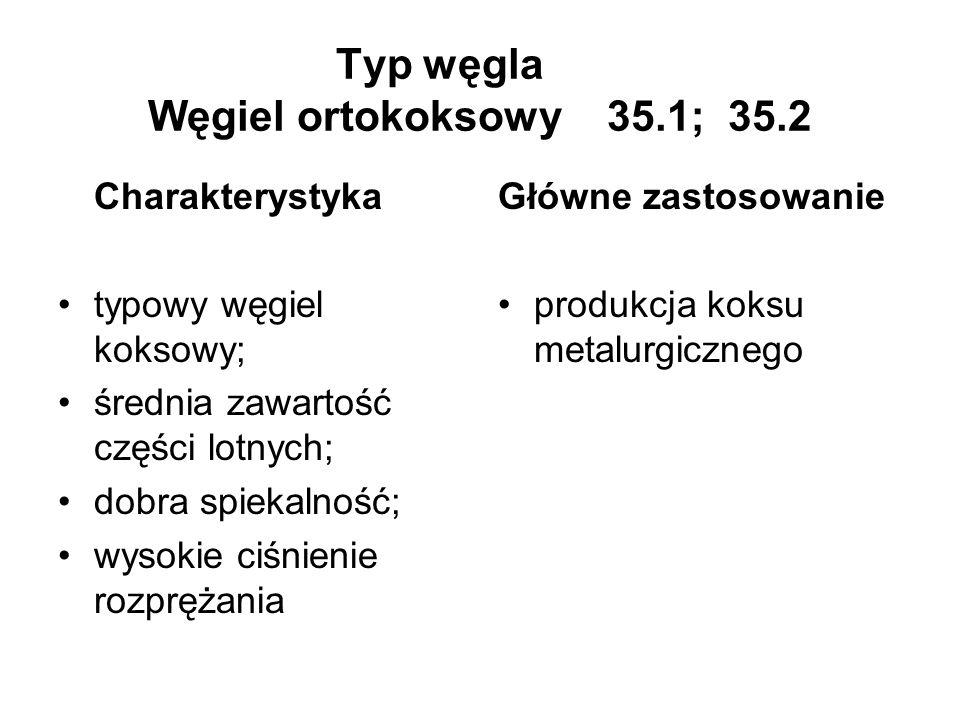 Typ węgla Węgiel ortokoksowy 35.1; 35.2