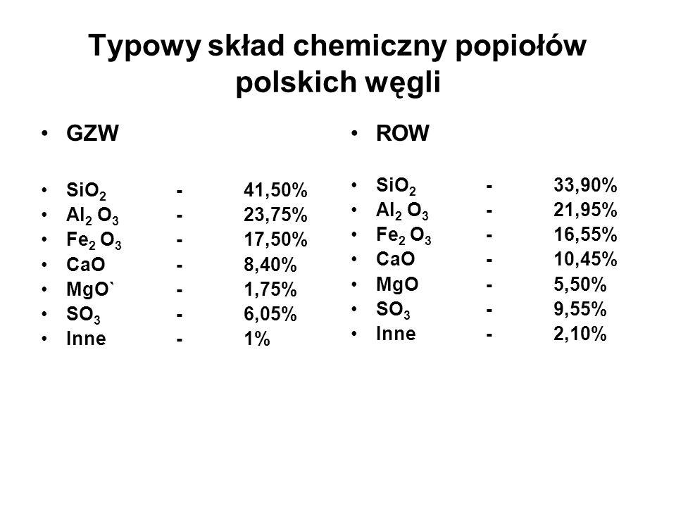 Typowy skład chemiczny popiołów polskich węgli