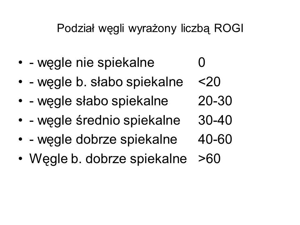 Podział węgli wyrażony liczbą ROGI