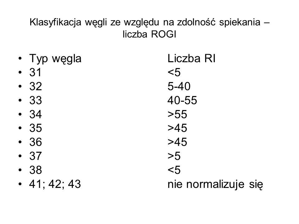 Klasyfikacja węgli ze względu na zdolność spiekania – liczba ROGI
