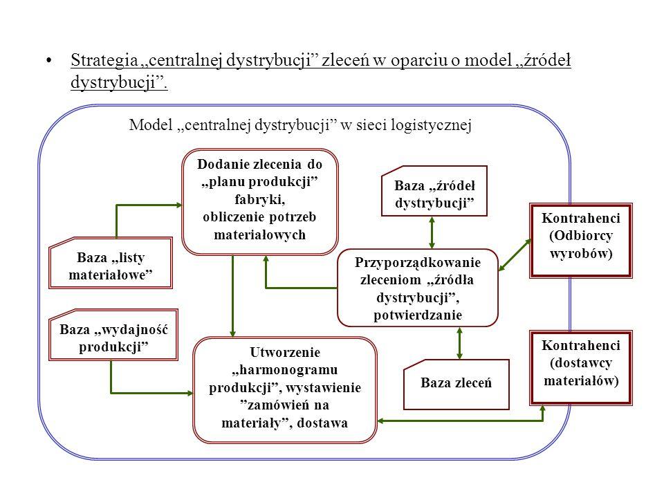 """Strategia """"centralnej dystrybucji zleceń w oparciu o model """"źródeł dystrybucji ."""