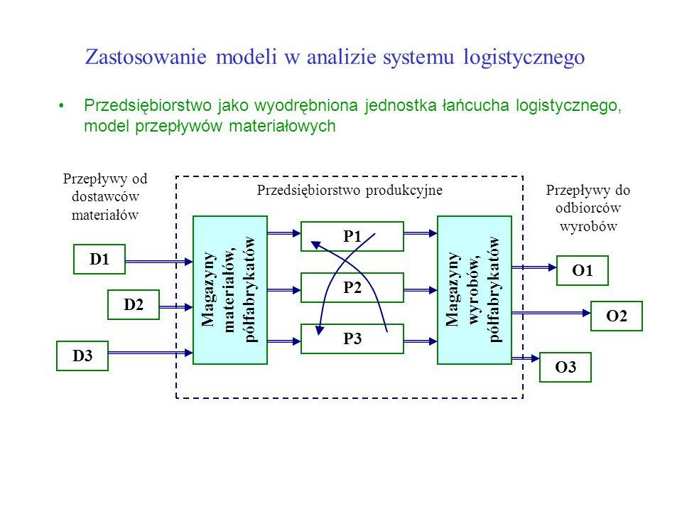Zastosowanie modeli w analizie systemu logistycznego