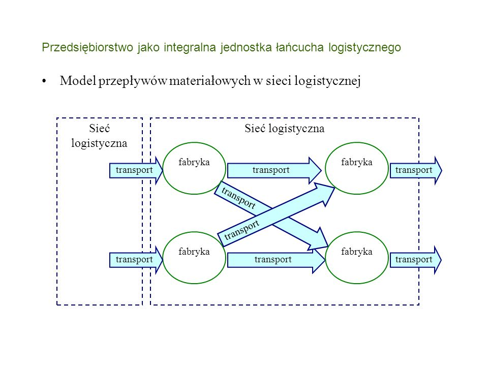 Przedsiębiorstwo jako integralna jednostka łańcucha logistycznego