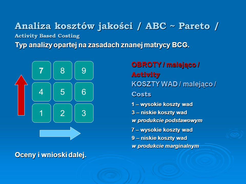 Analiza kosztów jakości / ABC ~ Pareto /
