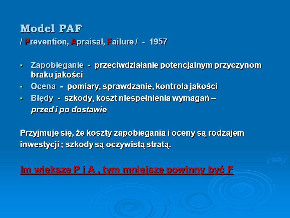 Model PAF Im większe P i A , tym mniejsze powinny być F