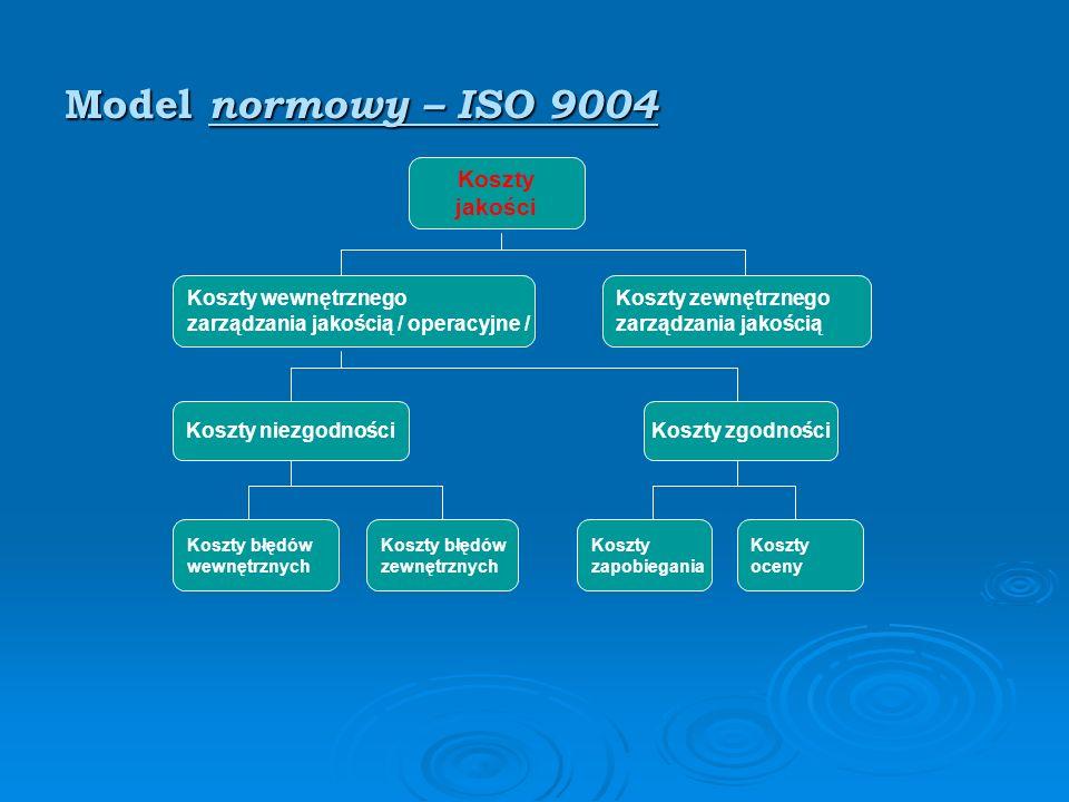 Model normowy – ISO 9004 Koszty jakości Koszty wewnętrznego