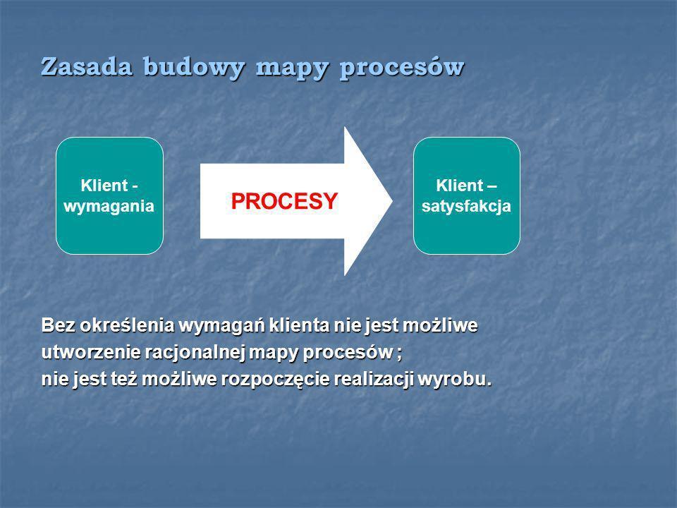 Zasada budowy mapy procesów