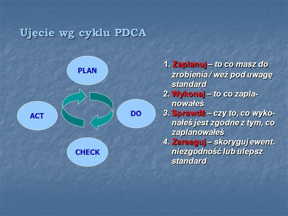 1. Zaplanuj – to co masz do Ujęcie wg cyklu PDCA