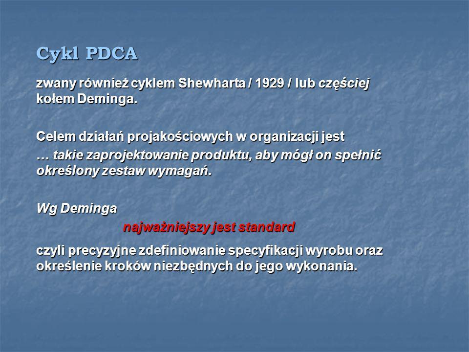 Cykl PDCA zwany również cyklem Shewharta / 1929 / lub częściej