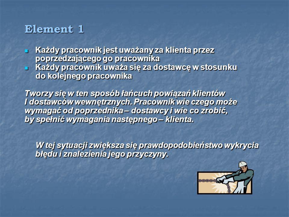 Element 1Każdy pracownik jest uważany za klienta przez poprzedzającego go pracownika. Każdy pracownik uważa się za dostawcę w stosunku.