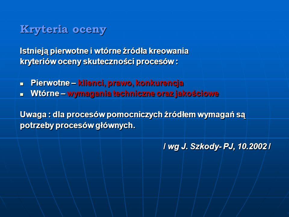 Kryteria oceny Istnieją pierwotne i wtórne źródła kreowania