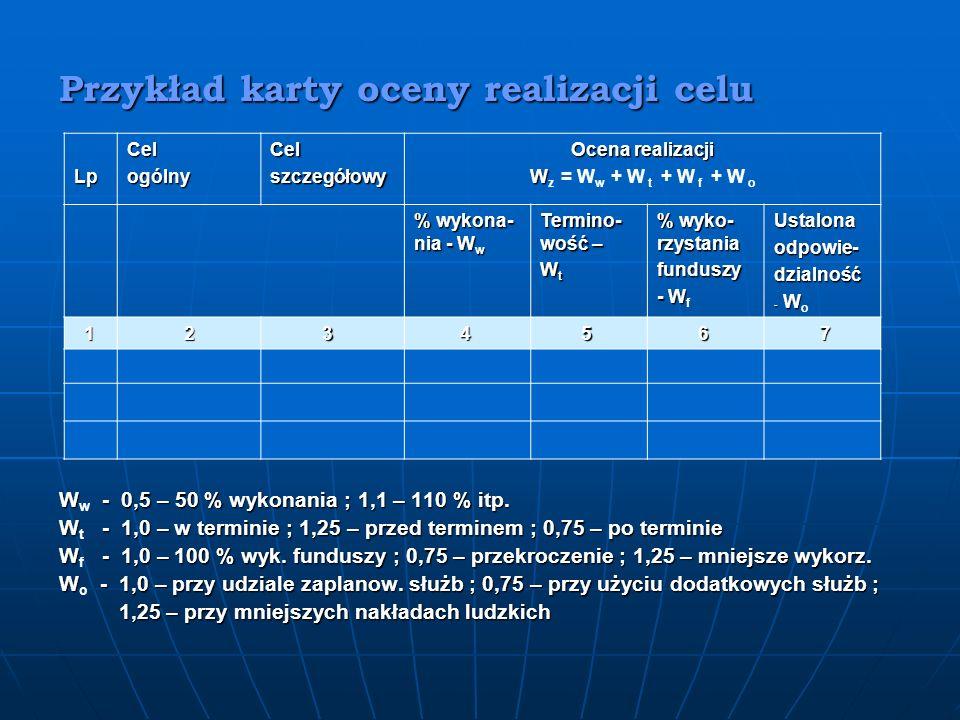 Przykład karty oceny realizacji celu
