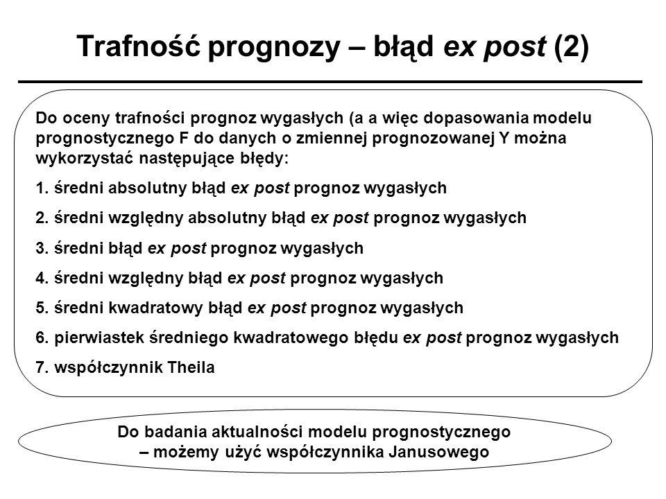 Trafność prognozy – błąd ex post (2)