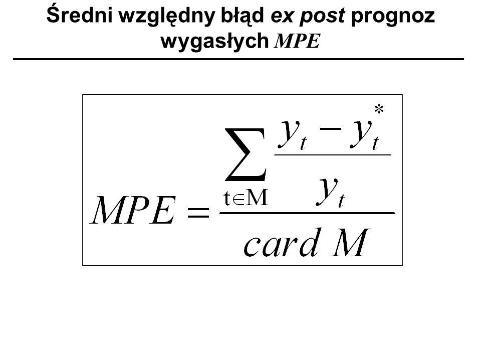 Średni względny błąd ex post prognoz wygasłych MPE