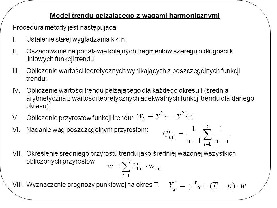 Model trendu pełzającego z wagami harmonicznymi