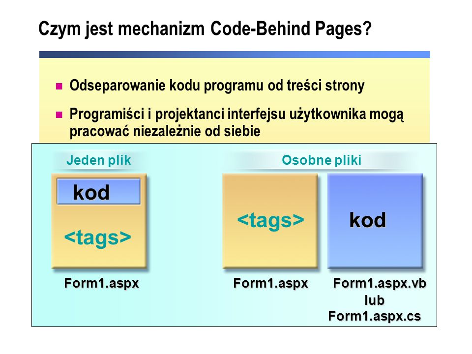 Czym jest mechanizm Code-Behind Pages