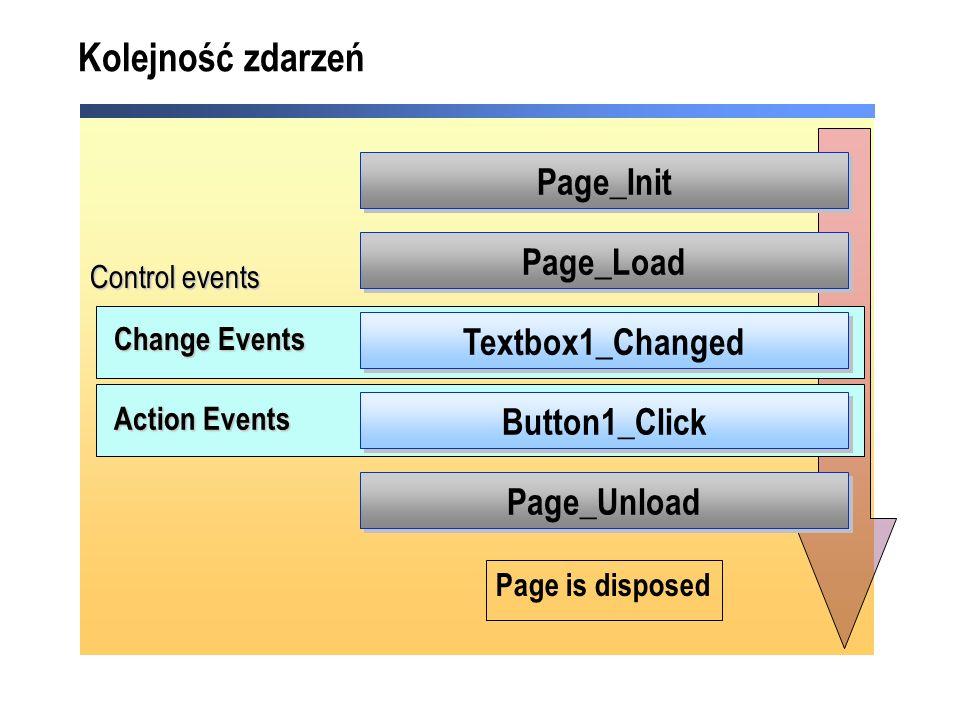 Kolejność zdarzeń Page_Init Page_Load Textbox1_Changed Button1_Click