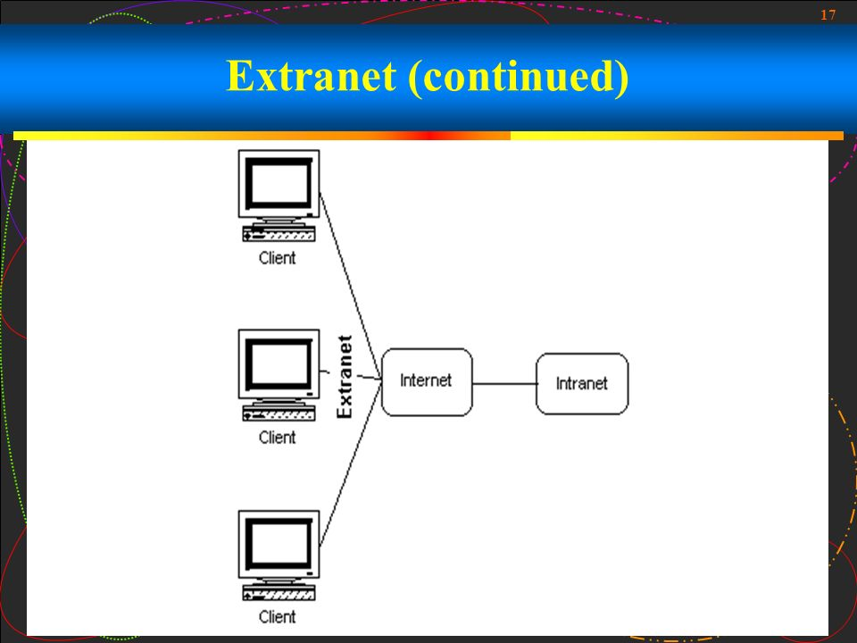 Extranet (continued)