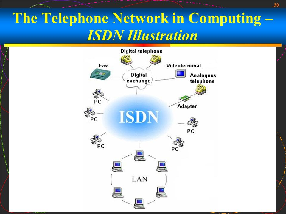 The Telephone Network in Computing – ISDN Illustration