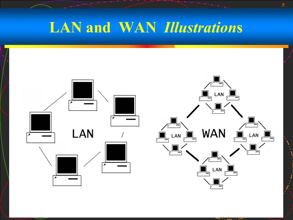 LAN and WAN Illustrations