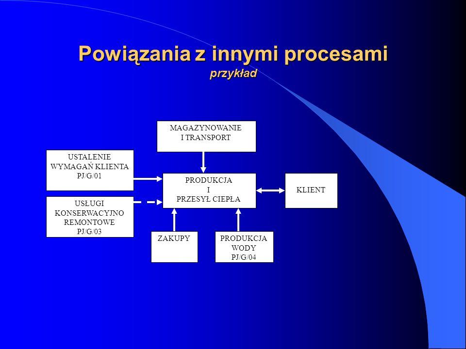 Powiązania z innymi procesami przykład