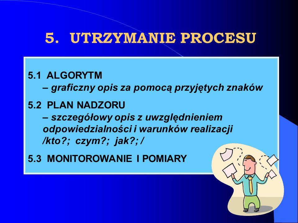 5. UTRZYMANIE PROCESU 5.1 ALGORYTM – graficzny opis za pomocą przyjętych znaków.