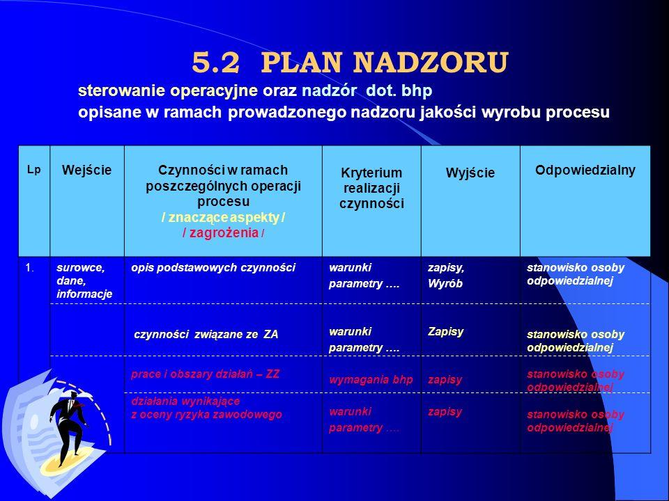 5.2 PLAN NADZORU sterowanie operacyjne oraz nadzór dot. bhp